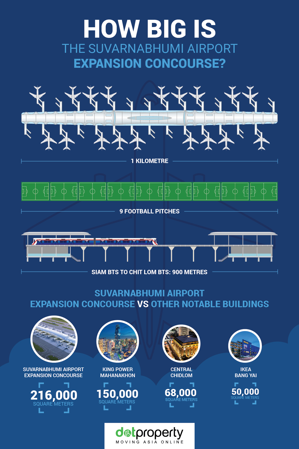 Airport Infographic