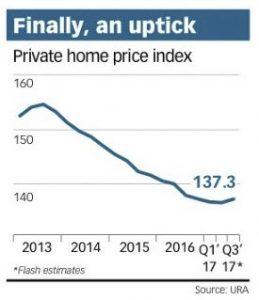 SG Price Index