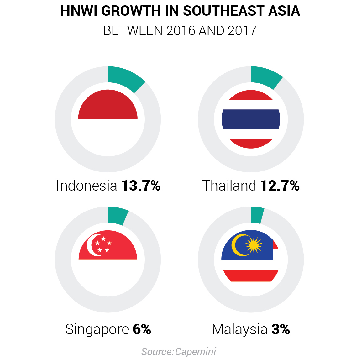 HNWI growth in Southeast Asia