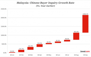 Juwai Malaysia Chinese Buyer Growth Rate