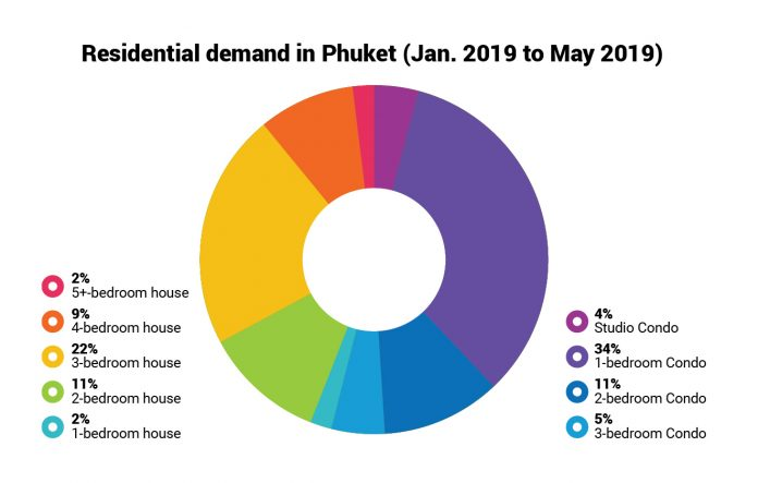 Phuket property market demand