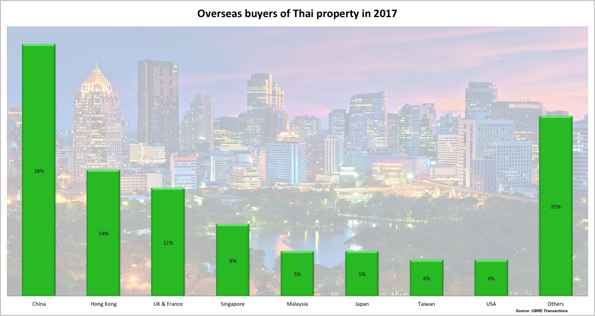 Chinese investors still tops, but demand for Thai real