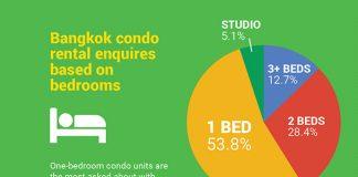 Bangkok condo rental market