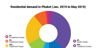 Phuket property market demand