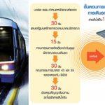 รถไฟฟ้าสายสีน้ำเงิน,สถานีรถไฟฟ้า,รถไฟฟ้ามหานคร